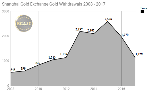 Shanghai Gold Exchange 2008-2017 withdrawals