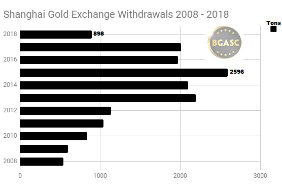 Shanghai Gold Exchange Annual withdrawals 2008 - 2018 through May