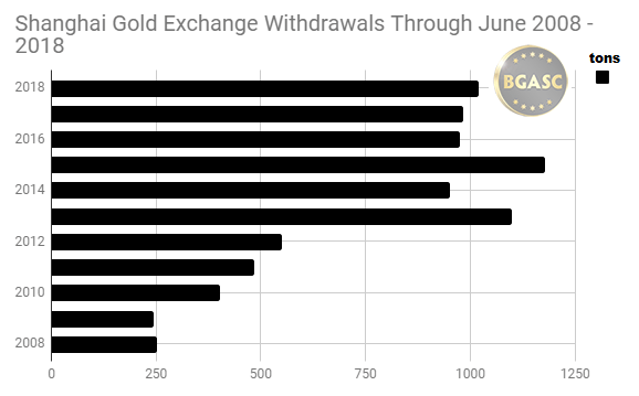 Shanghai gold exchange withdrawals though June 2008 -2018