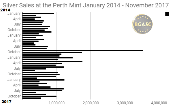 Silver Sales at the Perth Mint 2014 - 2017 November