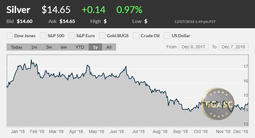 Silver price december 7 2018