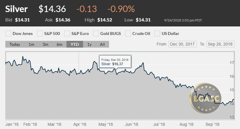 Silver price ytd september 26 2018