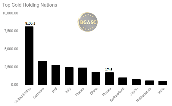 Top gold holding nations September 2017
