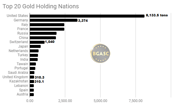 Top gold reserves 1-20