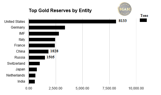 Top gold reserves by entity bgasc