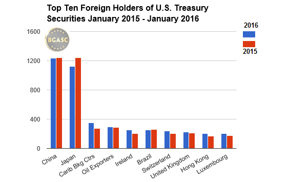 Top ten foreign holders of U.S. Securities BGASC January 2015-2016