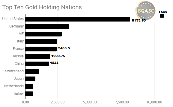 Top ten gold holding nations may 20 2018