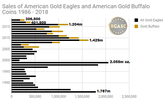 Total ounces of gold sold attributable to american gold eagles all sizes 1986 - 2018 through September