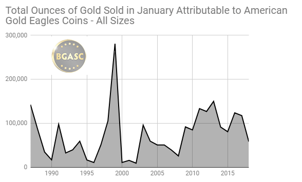 Total ounces of gold sold attributable to american gold eagles all sizes 1987 - 2018