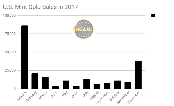 US Mint gold sales in 2017