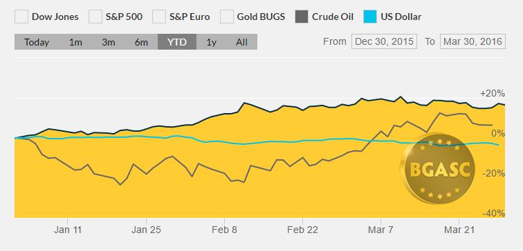 YTD gold dollar index oil march 30 bgasc