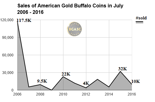 american gold buffalo coin sales in july 2006 -2016 bgasc