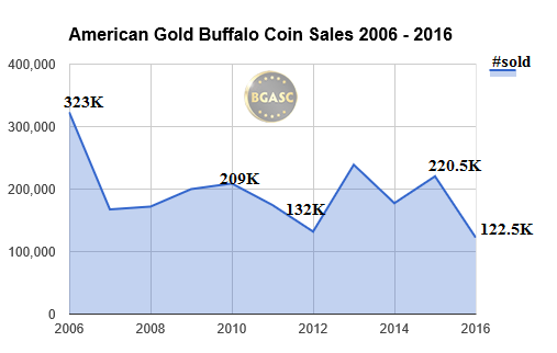 american gold buffalo coins 2006-2016 sales through july bgasc
