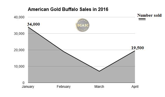 american gold buffalo salesthrough april 2016 bgasc