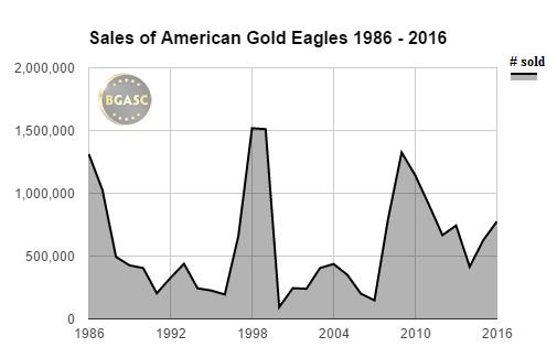 American gold eagle sales 1986-2016 through november bgasc