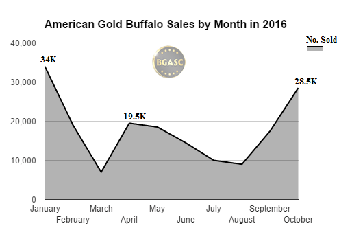 bgasc american gold buffalo monthly sales through oct 2016