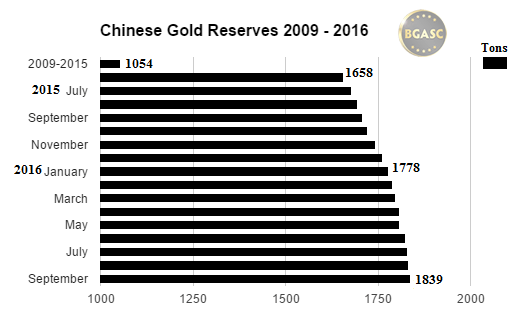 bgasc chinese gold reserves 2009 -2016
