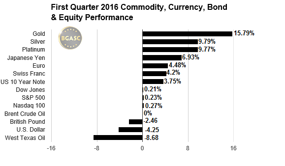 First quarter 2016 commodity bgasc
