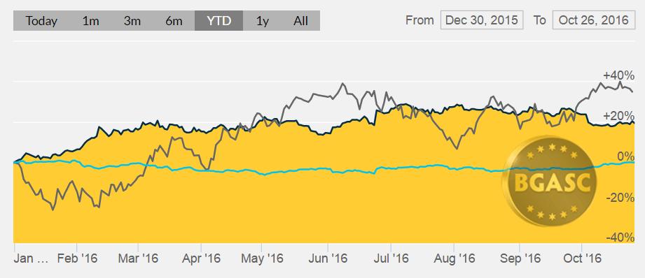 bgasc gold oil and dollar YTD oct 26