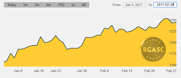 bgasc gold price Jan 3 -feb 28 2017