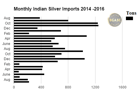 bgasc monthly indian silver imports 2014 - 2016 september