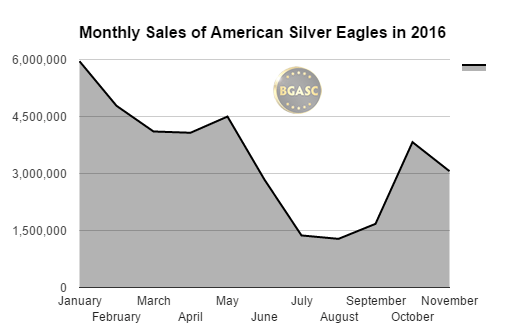 bgasc monthly sales of american silver eagles through november 2016