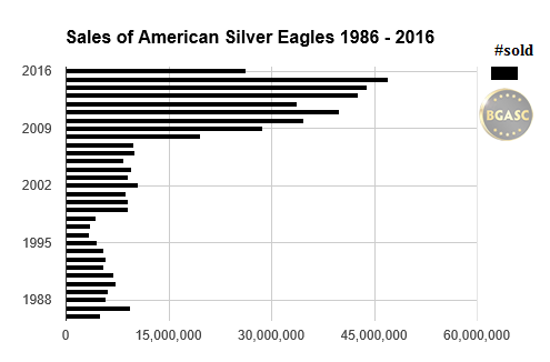bgasc sales of American Silver eagles 1986 -2016 june
