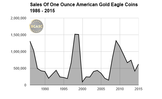 Sales of American Gold Eagles through 2015 chart