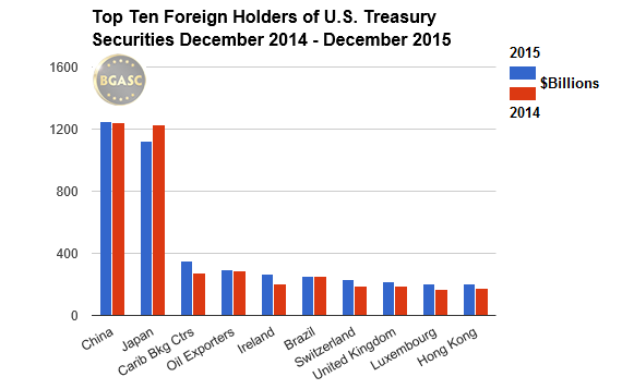 bgasc top ten foreign security holders