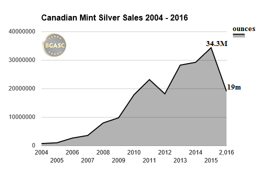 canadian mint silver sales 2004-2016 bgasc june
