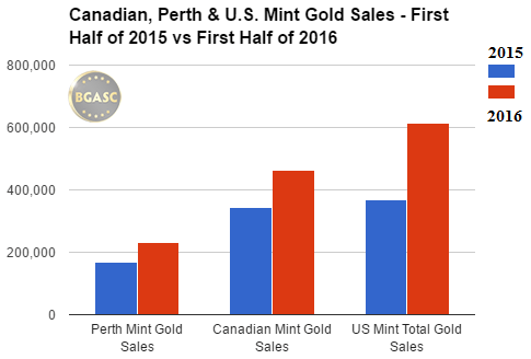 canadian perth and US mint first half gold sales bgasc