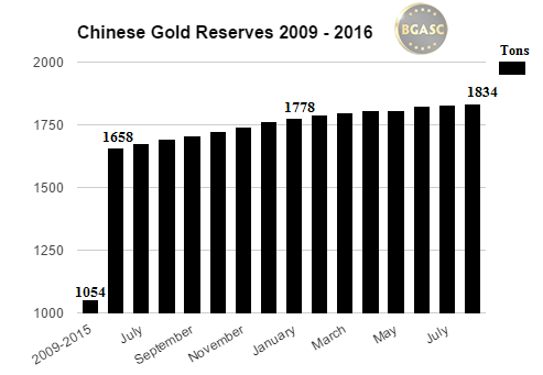 chinese gold reserves 2009 -2016 august bgasc