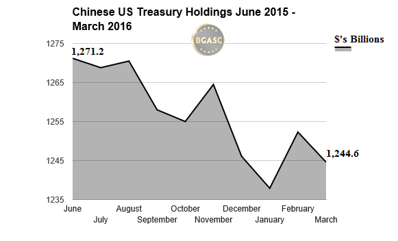 chinese us treasury holdings June 2015 - march 2016 bgasc