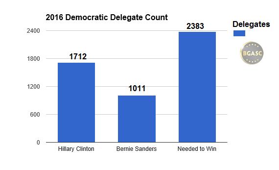 delegates needed to win democratic primary 2016 bgasc