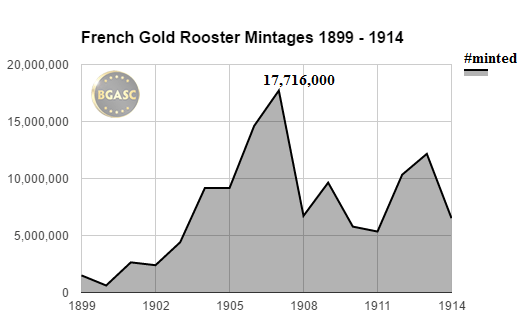 french gold rooster mintages 1899-1914  bgasc