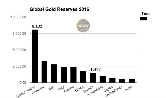global gold reserves in 2016  bgasc