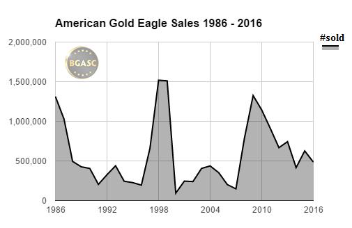 gold eagle sales 1986-2016 bgasc august