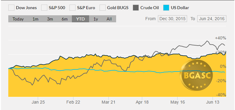 gold oil and dollar ytd bgasc