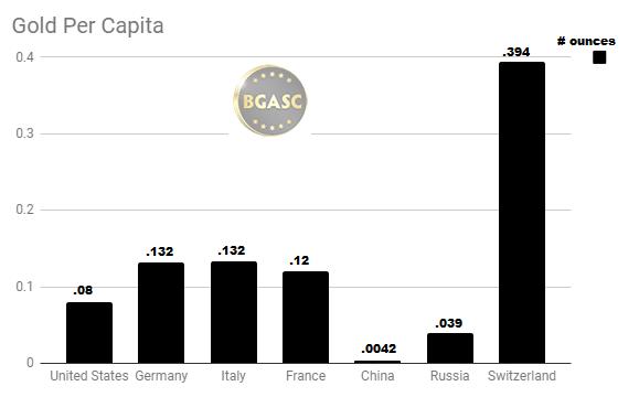 gold per capita
