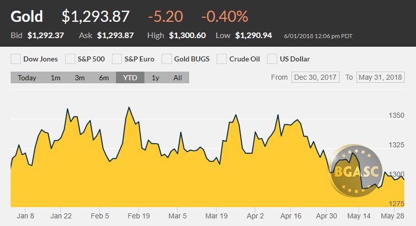 gold price YTD may 31 2018