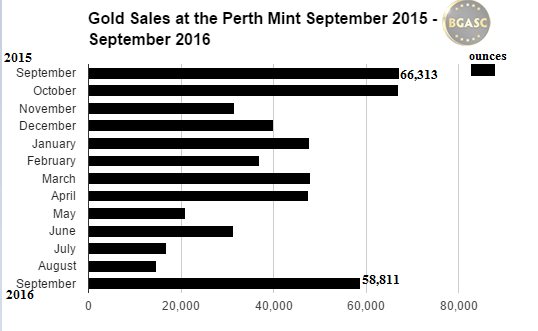 gold sales at the perth mint september 2015-2016 bgasc