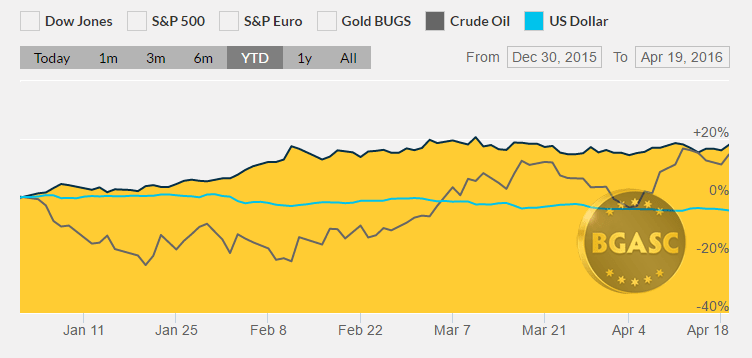 gold v dollar oil april 20 bgasc