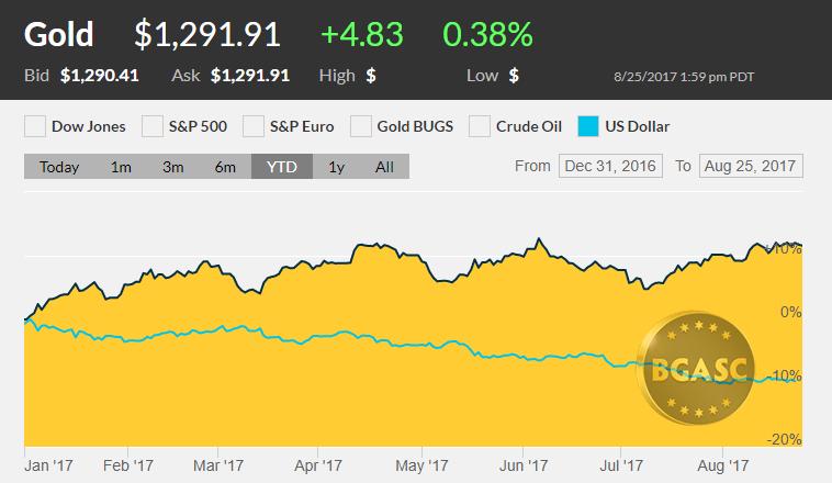 gold vs the dollar through august 24 201