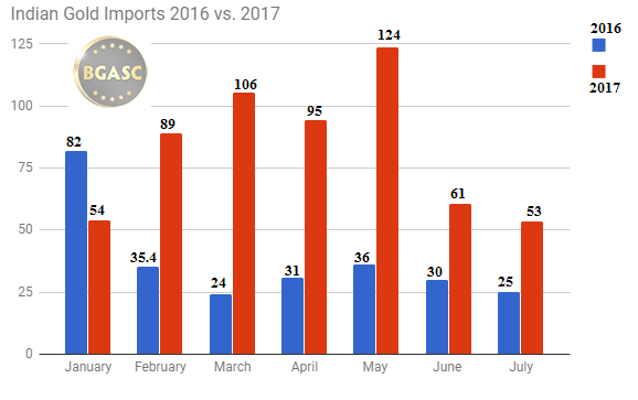 indian gold imports by month 2016 - 2017