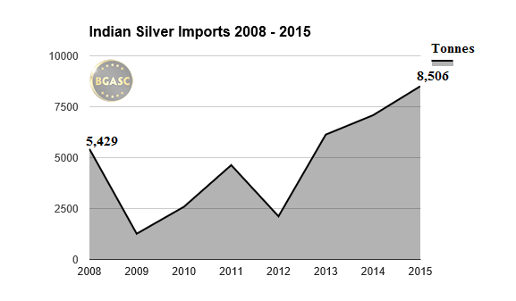 Indian Silver Imports 2008-2015 bgasc