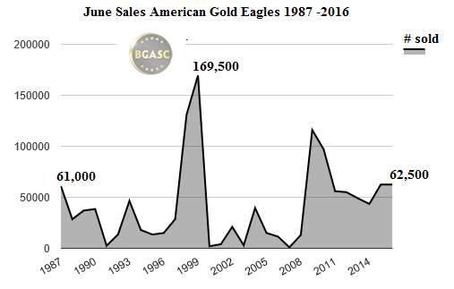 june sales of american gold eagles BGASC 1987 - 2016