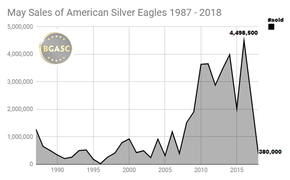 may sales of american silver eagles 1987 - 2018