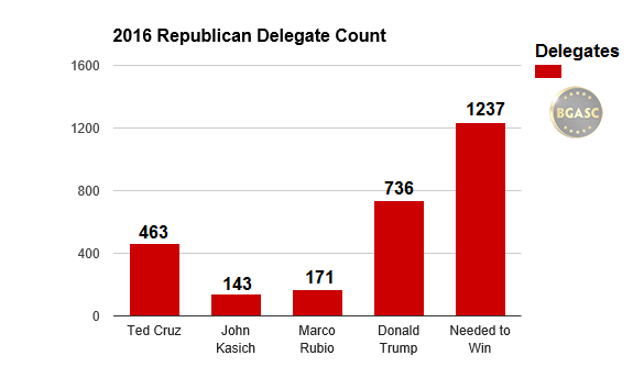 republican delegate count needed to win 2016 bgasc