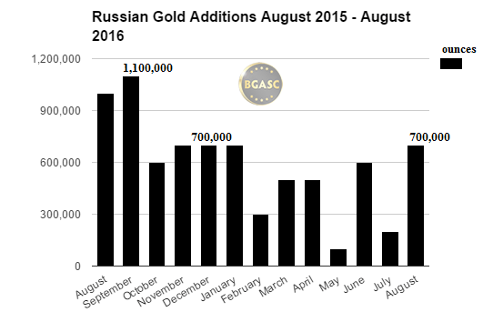 russian gold additions august 2016 bgasc