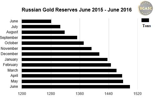 russian gold reserves June 2015 - june 2016 bgasc 22